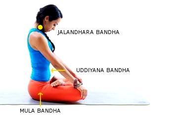 Бандхи в хатха йоге