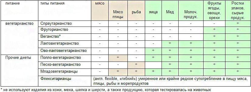 Фрукторианство таблица