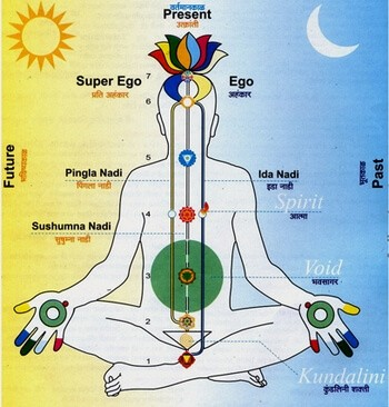 сахаджи йога кундалини